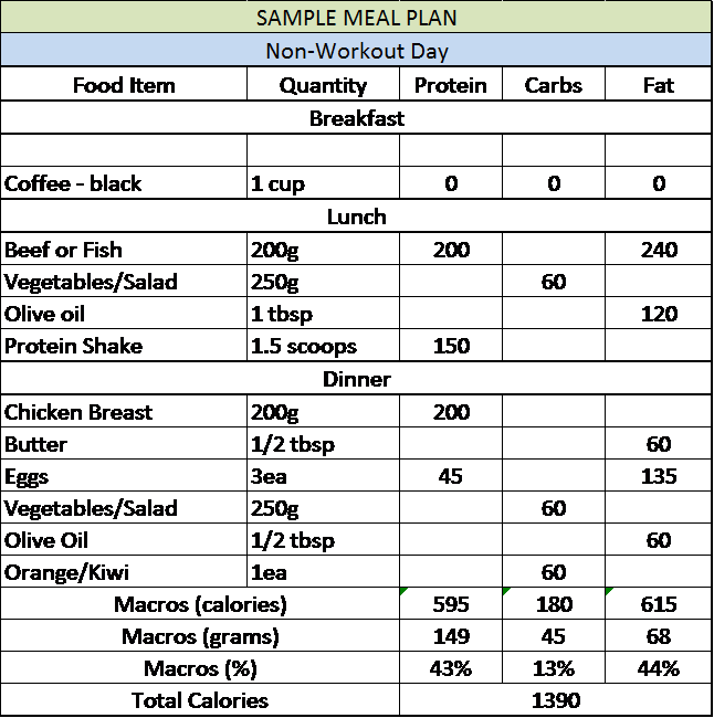 Sample Meal Plan Non-Workout Filled. Baseline under 10 percent body fat diet.