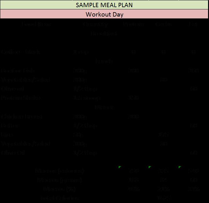 Sample Meal Plan Workout Filled. Baseline under 10 percent body fat diet.