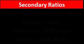 secondary ratio